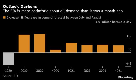 Oil Demand Woes Deepen as Transport Fuels Languish