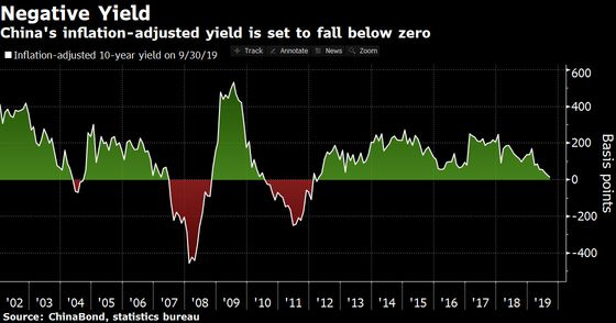 Surging Pork Prices May Mean Negative Real Yields in China