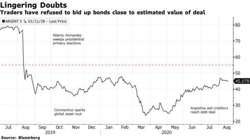 Los comerciantes se han negado a ofertar bonos cerca del valor estimado del acuerdo.