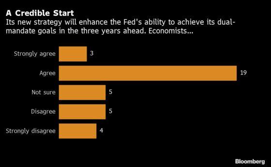 Fed Seen Balking Again at Providing Fresh Interest-Rate Guidance