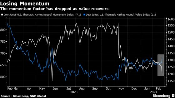 Momentum Trade Sinks as Bernstein Warns on Record Valuations