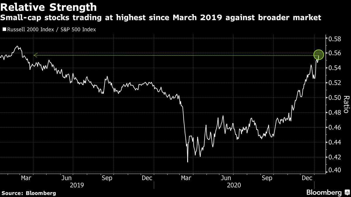 Small-cap stocks trading at highest since March 2019 against broader market