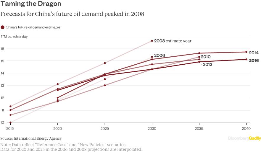 peak-oil-China-estimate