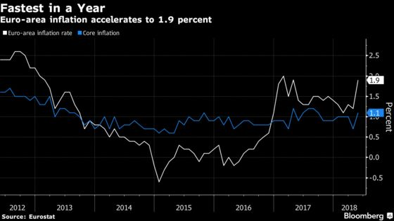 Euro-Area Inflation Picks Up to Fastest in More Than a Year