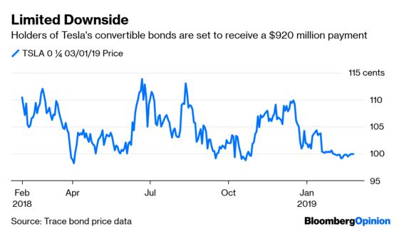 Convertible Bonds Find Their Sweet Spot