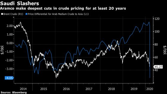 Aramco Slashes Crude Pricing, Starting Oil War as OPEC Flops