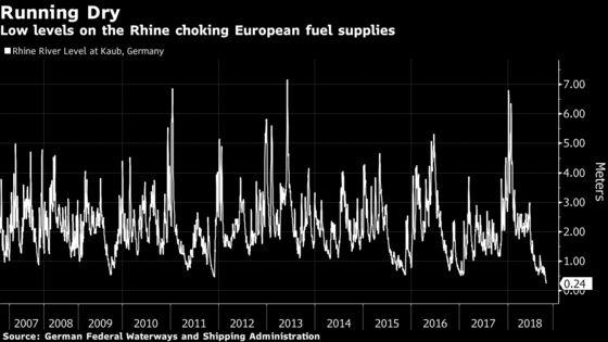Rhine's Low Level Seen Threatening European Fuel Price Spike