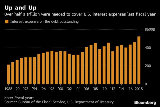 U.S. Government Interest Payments Just Exceeded Belgium's Output