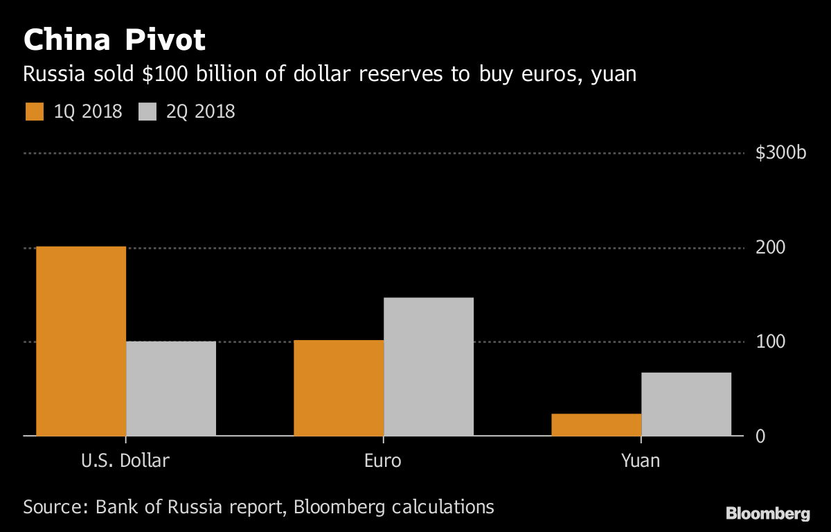 Source Bank Of Russia Report Bloomberg Calculations