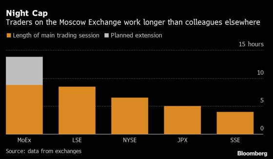 In Russia, World-Beating Trading Day Is About to Get Longer