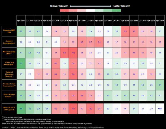 Heatmap Shows Saudi Economy Humming at Pre-Purge Clip