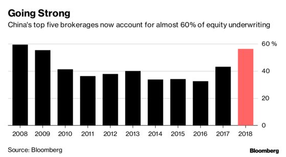 The Bigger the Better as China's Brokerages Face Tough 2019