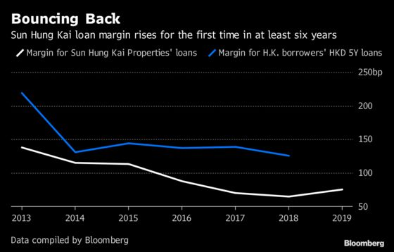 Sun Hung Kai's Rising Loan Cost Is a Bellwether in Hong Kong