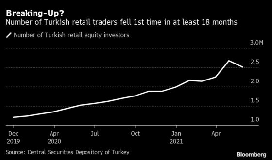 'IPOs Aren't Fun Anymore': Turkey's Stock Craze Is Fizzling Out