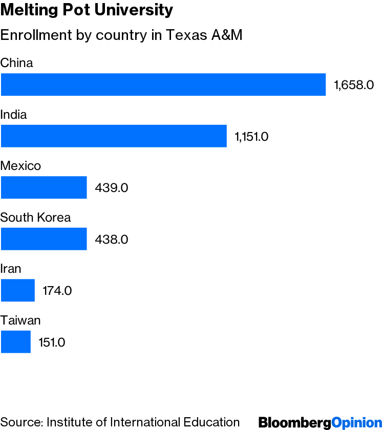 Trump's Student Visa Clampdown Hurts the Rust Belt - Bloomberg