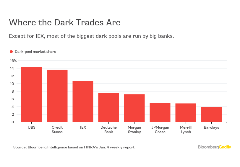 dark pools investment banking Keywords: dark pools, exclusivity, market microstructure, institutional trading,  block  global markets, the sec, goldman sachs, credit suisse first boston,  bank of  tabb group, unx, capital group, and thornburg investment  management.