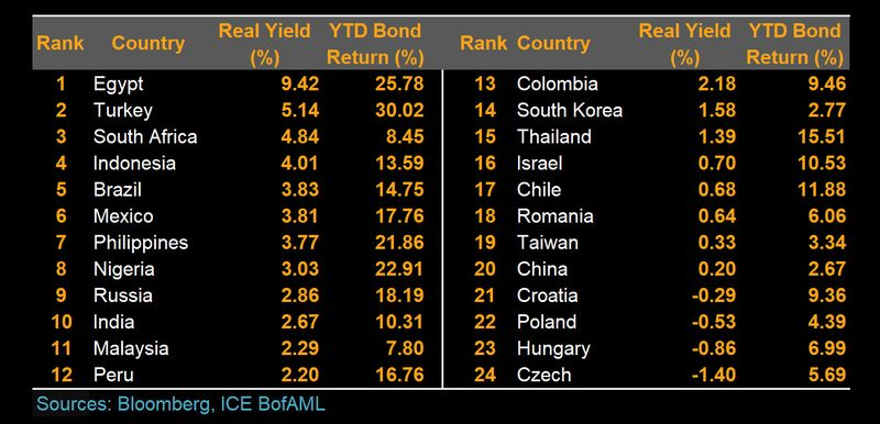 Real yield ranking