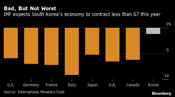 South Korea's Economy Shrinks the Most Since 2008