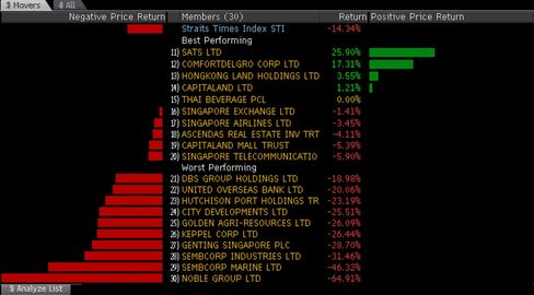 Noble Group was the worst performer on Singapore's STI index last year