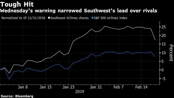 Southwest Air Drops on $60 Million Hit From U.S. Shutdown