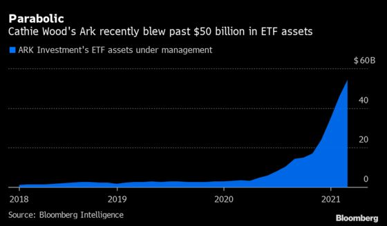 Cathie Wood Is Heating Up Wall Street's Exotic Bond Business