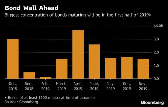 This $16 Billion Turkish Wall of Debt Is at Risk From Lira Crash