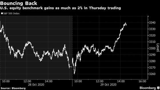 S&P 500 Rebounds to Post Biggest Gain in Two Weeks: Markets Wrap