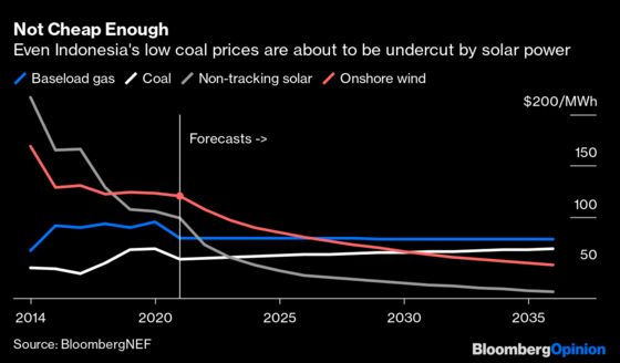 Indonesia Can't Afford the Luxury of Australia's Carbon Habit