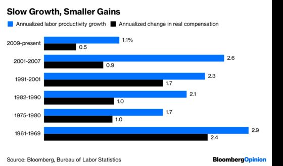 One Reason Workers' Raises Aren't Bigger