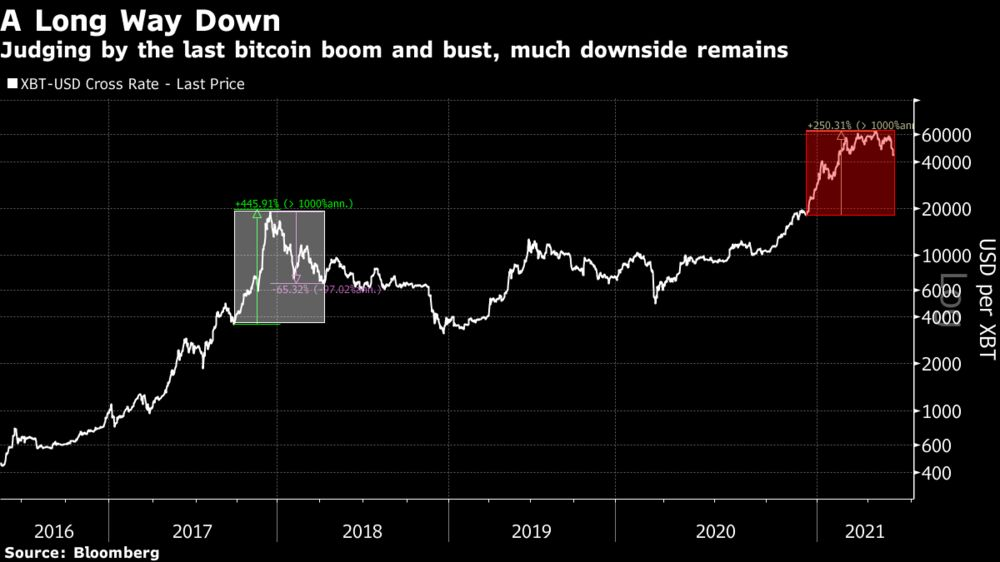 Judging by the last bitcoin boom and bust, much downside remains