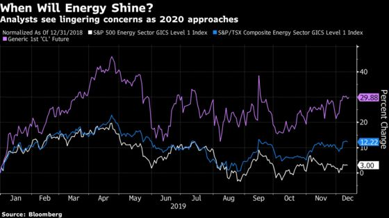 Energy Stock Carnage Sets Up 'Rinse and Repeat' Start to 2020