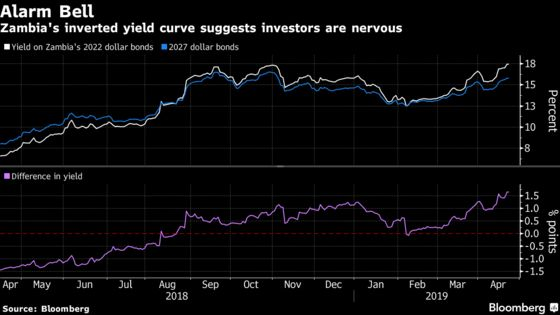 Warning Signs for Zambia as Eurobond Curve Becomes More Inverted