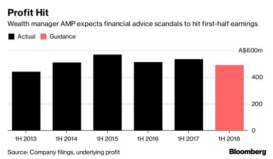 AMP Takes $214 Million Charge Over Advice Scandal; Shares Fall