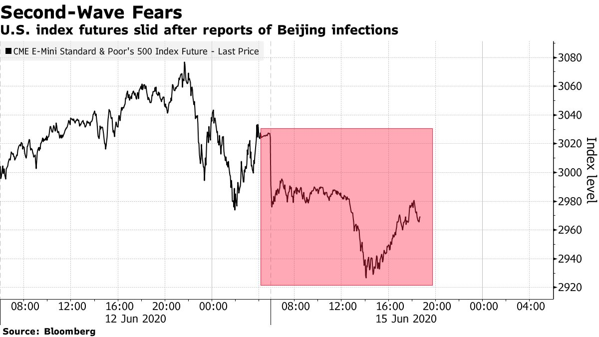 U.S. index futures slid after reports of Beijing infections