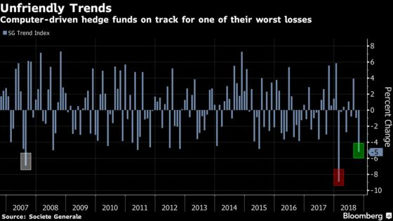 Trend Followers Stung in Hedge Fund 'Bloodbath' as Rout Deepens
