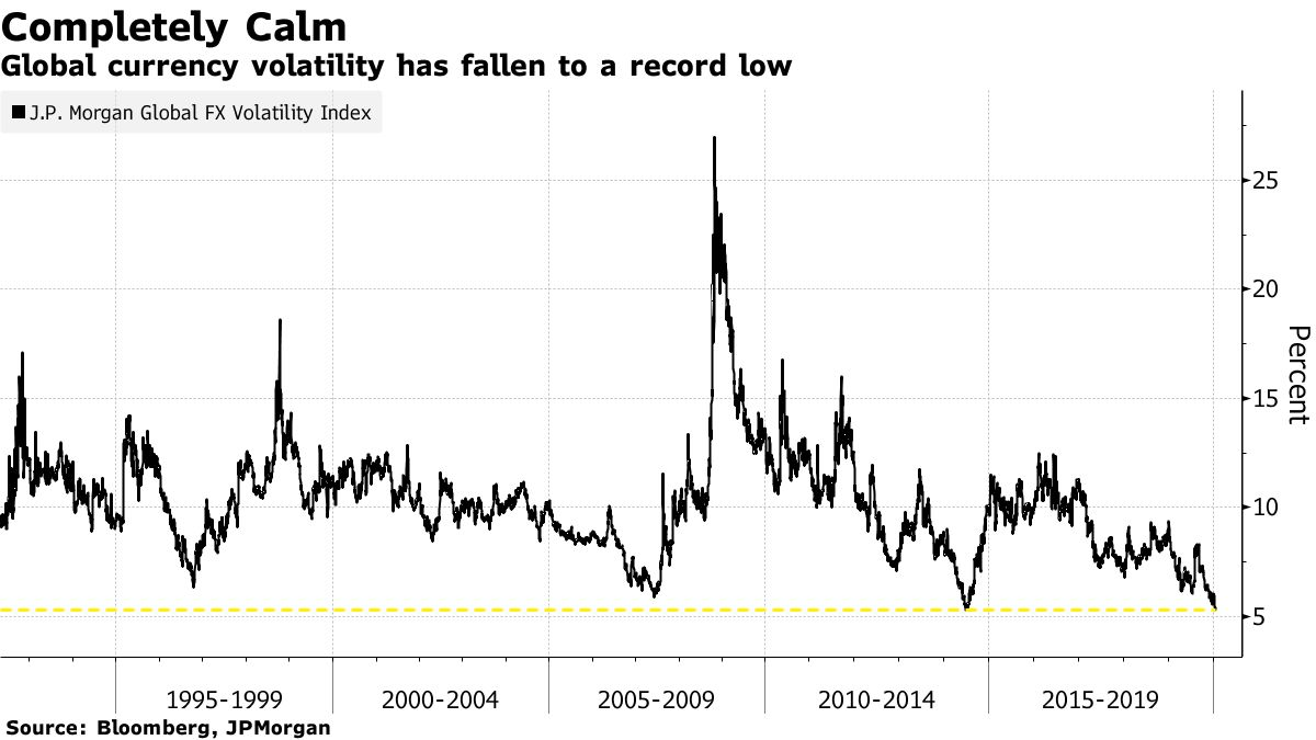 Global currency volatility has fallen to a record low