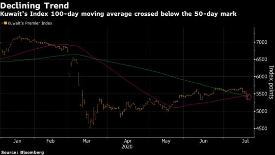 Kuwait Stocks Drop With Emir in Hospital, S&P Outlook: Inside EM