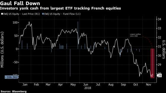 France ETF Loses Cash as Brexit, Trade Risks Pressure Stocks