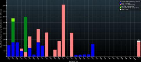 Taqa's debt profile. The company has $1 billion in bonds maturing this year.