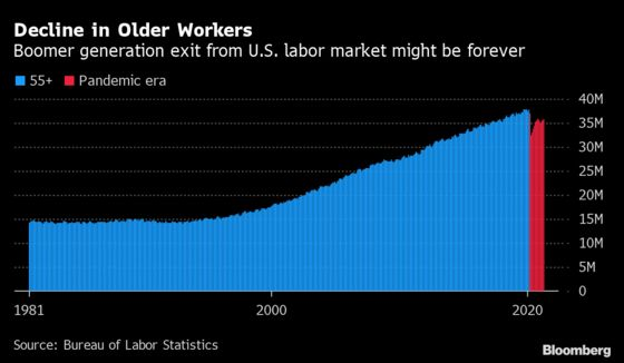 Surge in Early Retirements Exposes Inequalities Among U.S. Baby Boomers