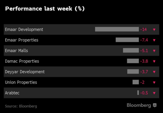 Dubai Property Glut on Show in Worst Week for Stocks Since 2016