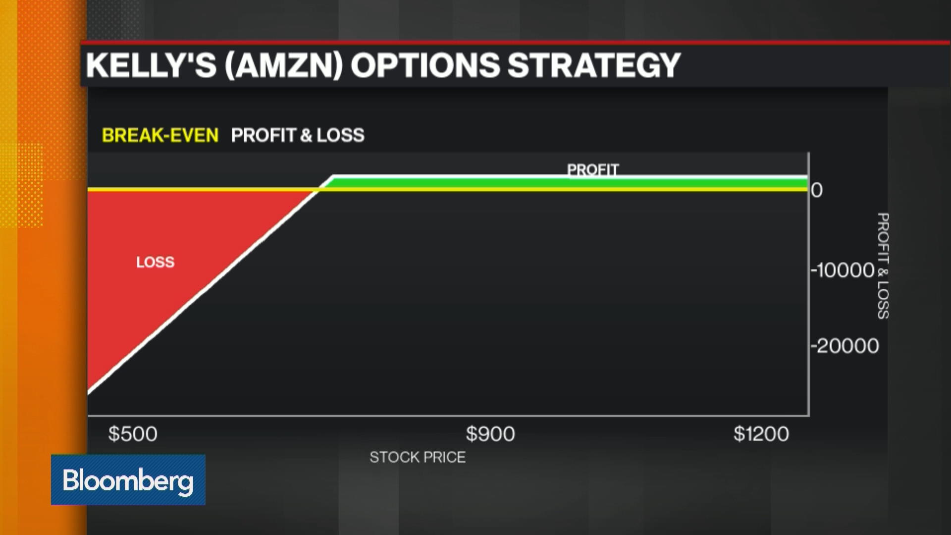 How to play options trading