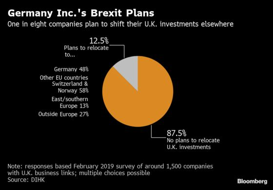One in Eight German Firms to Relocate U.K. Business on Brexit