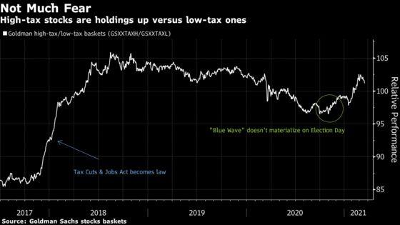 Goldman Team Says U.S. Stocks Take Biden Tax Plan in Stride