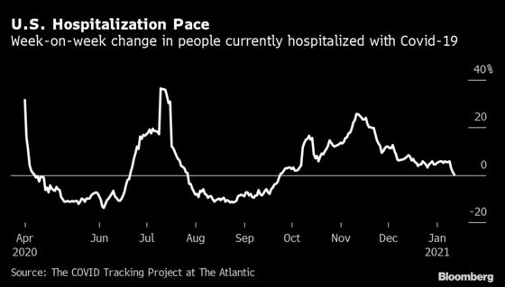 U.S. Covid Hospitalizations on Cusp of First Decline in Months