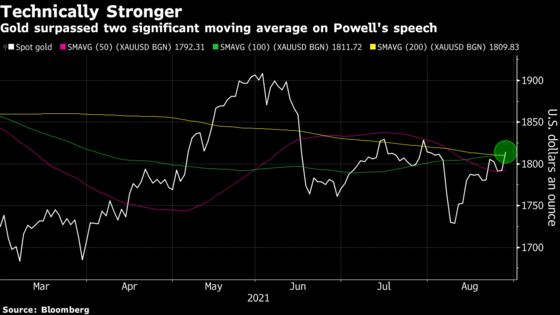 Gold Gains as Fed's Powell Stops Short of Giving Taper Timeline