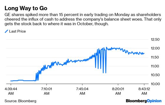 GE Deal With Danaher Shows Culp Is All About the Balance Sheet