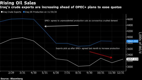 Swelling Iraqi Oil Sales Mean Trouble for OPEC+ Output Talks