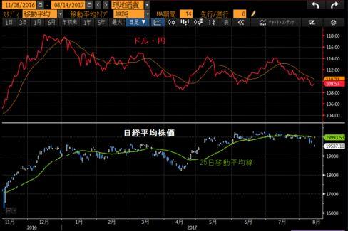 ドル・円と日経平均株価の推移