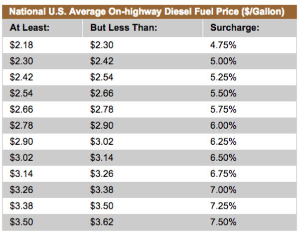 Why Youre Still Paying Fuel Surcharges After The Oil Crash - What is fuel surcharge